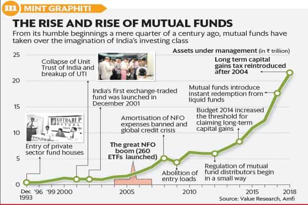 History of private mutual funds in India, as told by pioneers