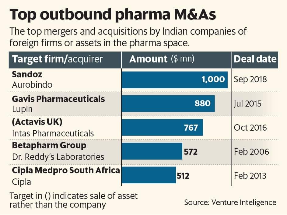 Aurobindo agrees to acquire Novartis's US generics business