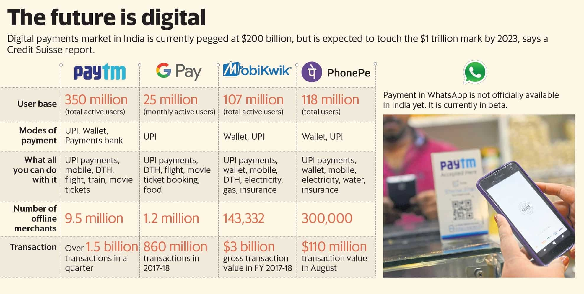The top five trends in India's digital payment landscape