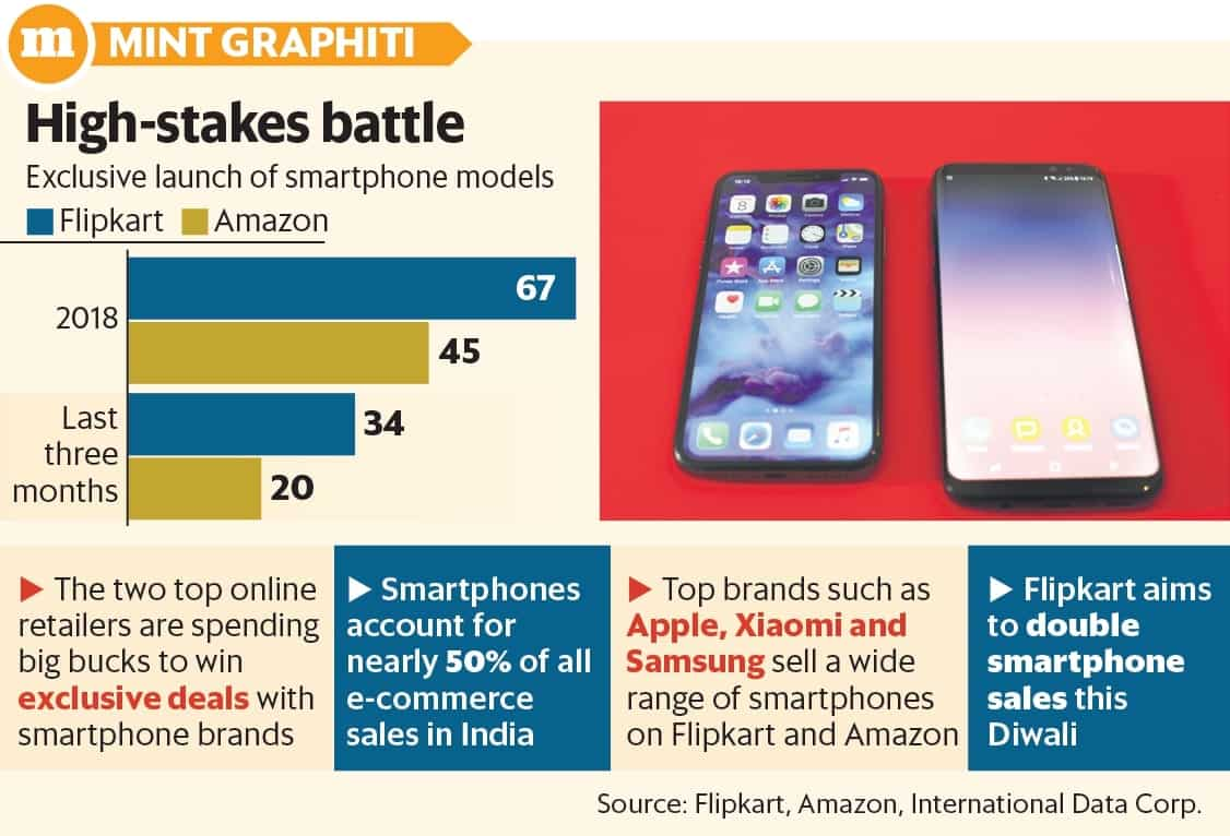 d96f04408fa24f Flipkart, Amazon in tight race for exclusive tie-ups with phone makers