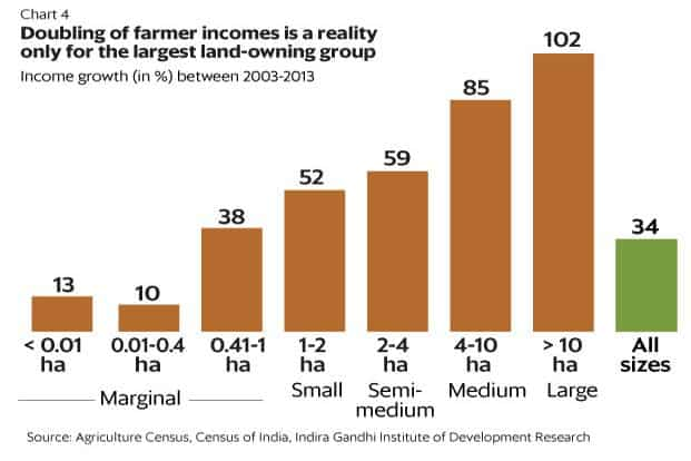 The land challenge underlying India's farm crisis