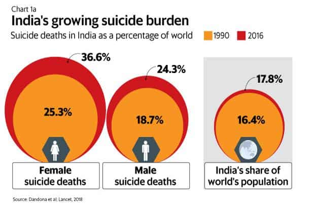 Image result for suicide census chart 2018 india