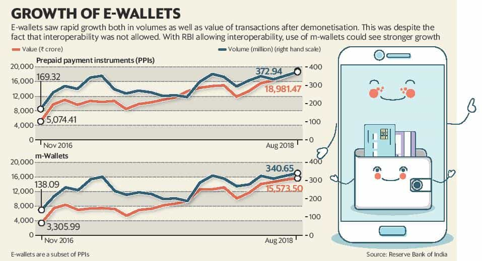 Use single e-wallet account for all your digital payments soon