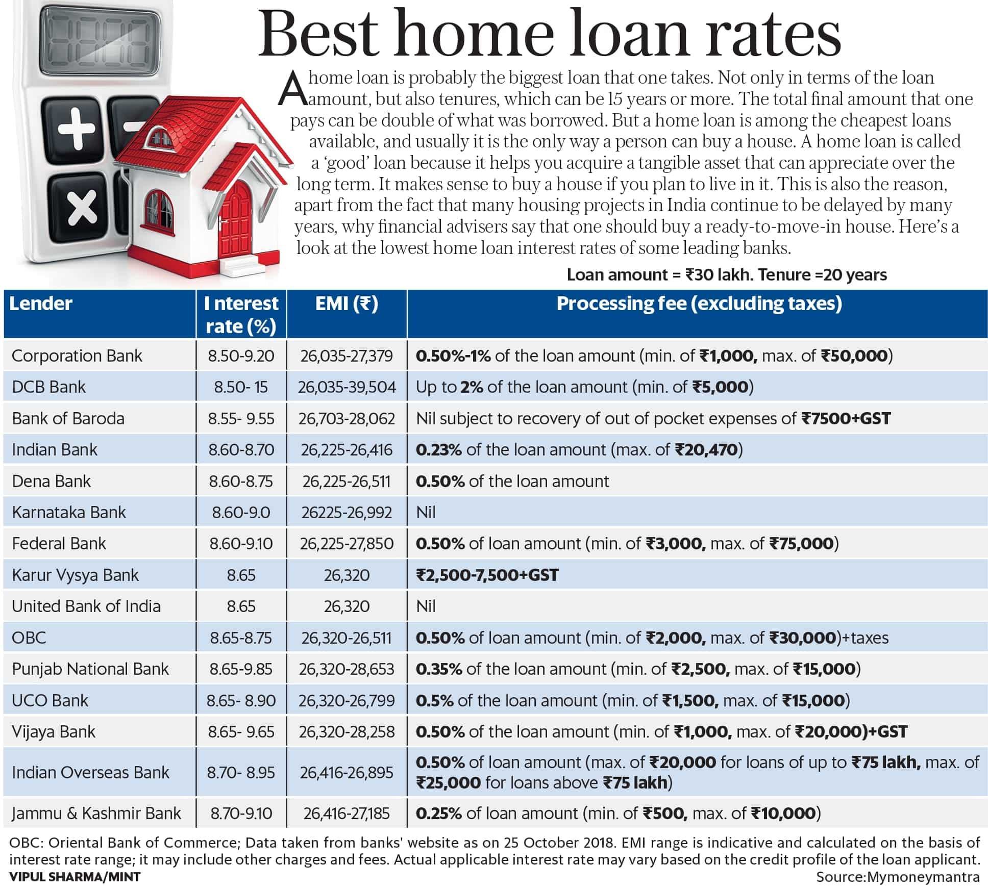Best Loan Rates >> The Best Home Loan Rates Being Offered Right Now