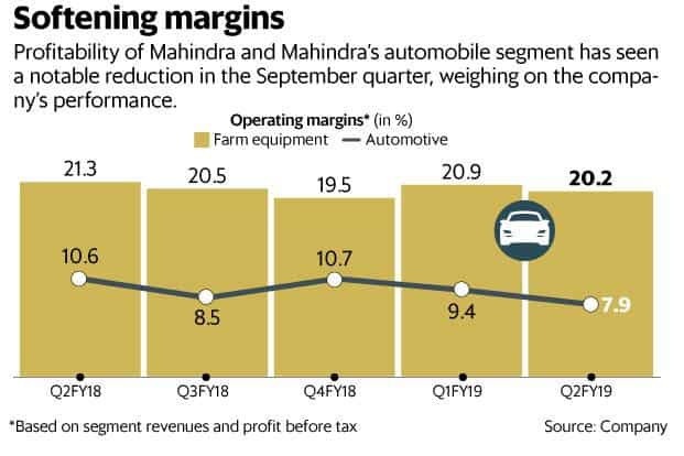 New car launches don't add speed to Mahindra profitability