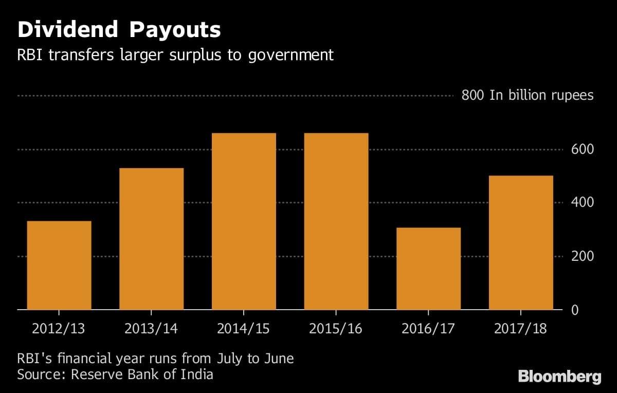 Apart Design Bank.Govt Is Said To Push Rbi To Lift Lending Curbs On Some Banks