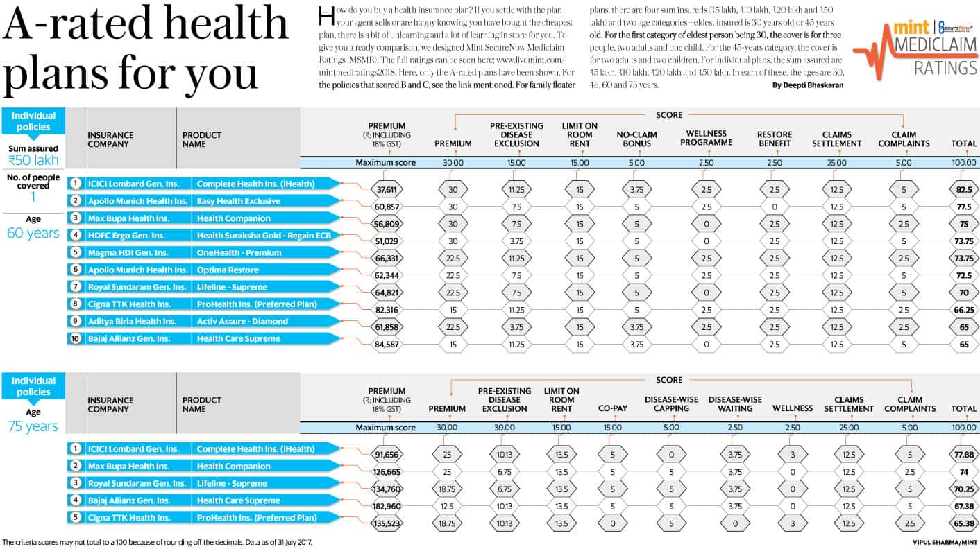 Top health insurance plans to choose from