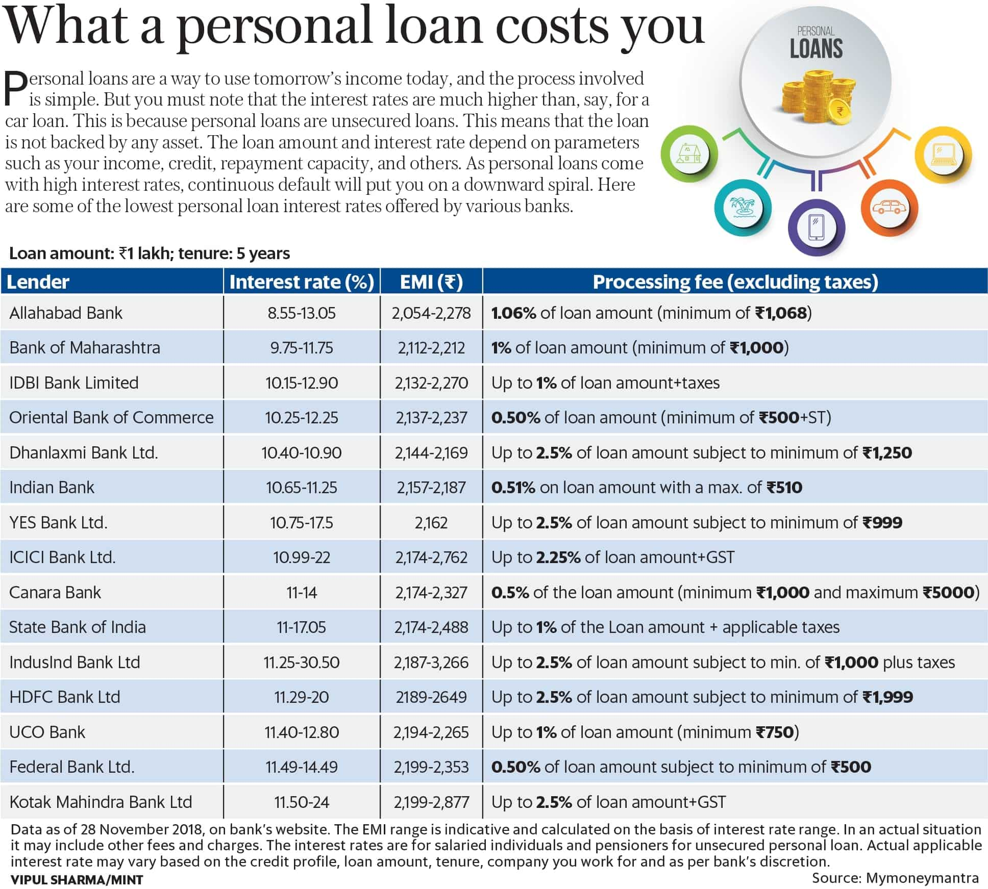 personal loan interest rates in hdfc bank 2018