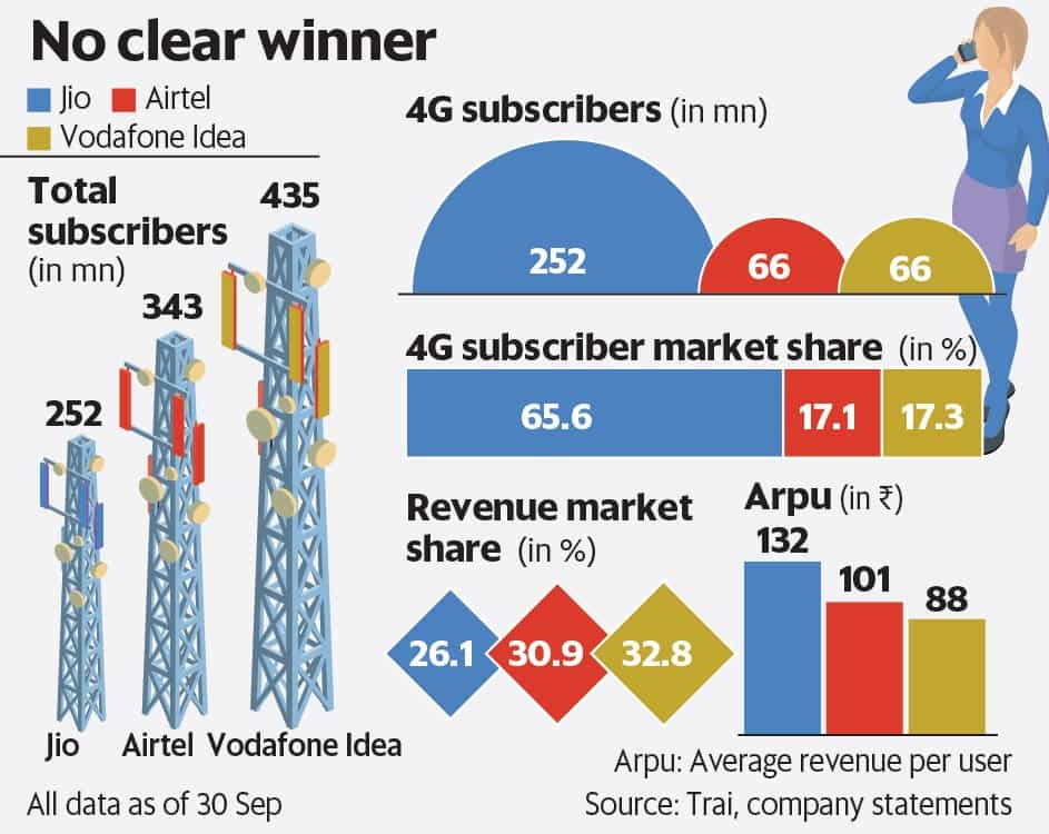 Vodafone Idea, Airtel, Reliance Jio must agree on stress for