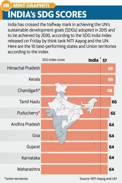 Himachal, Kerala, Tamil Nadu top UN's India SDG index