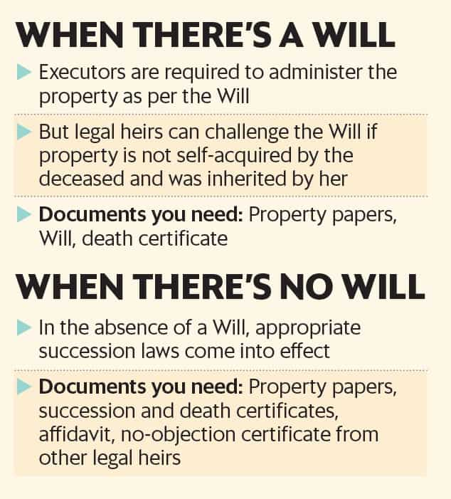 Inheriting a property is not enough, proper transfer of its title in