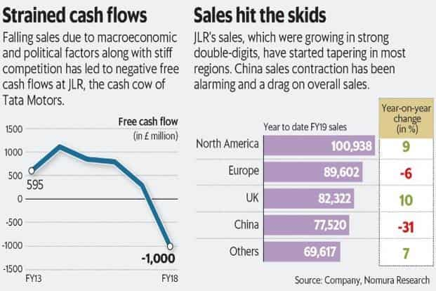 Why Tata Motors' Project Charge at JLR is failing to