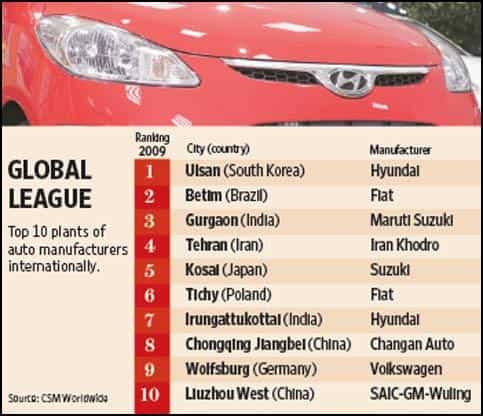 Indian Auto Plants In World Top 10