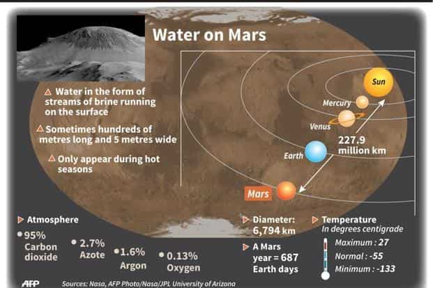 Summary of the main points announced about the discovery of water on Mars. AFP