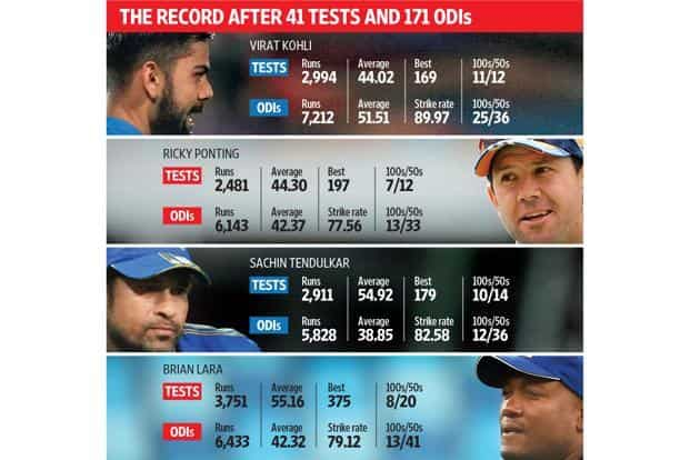 Source: Espncricinfo; Compiled by Arun Gopalakrishnan; Photographs: Getty Images
