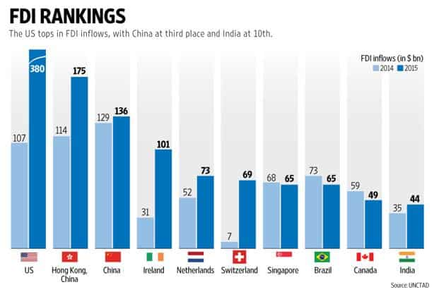The US tops in FDI inflows, with China at third place and India at 10th. Graphic: Naveen Kumar Saini/Mint