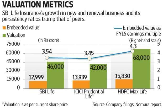 SBI Life's numbers support deal valuation
