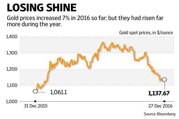 Data from World Gold Council (WGC) shows consumer demand declined 39%, 18% and 28%, respectively, in the quarters to March, June and September. Graphic: Ajay Negi/Mint