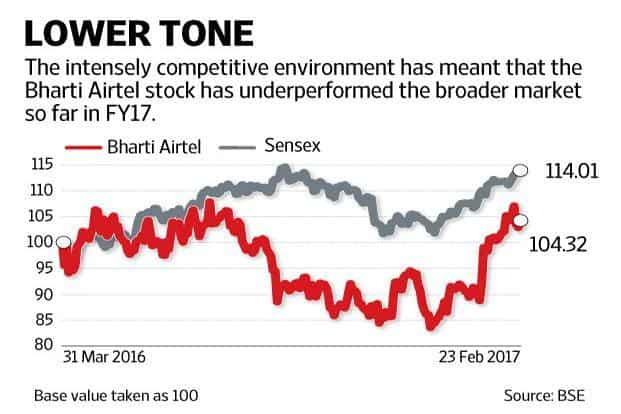 Investors cheered the news of the Telenor acquisition as Bharti Airtel shares rose 11% during trading hours on Thursday, before ending the day 1.36% higher. Graphic: Mint