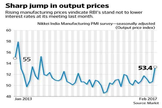 The rise in prices was the result of higher input prices. Graphic: Naveen Kumar Saini/Mint