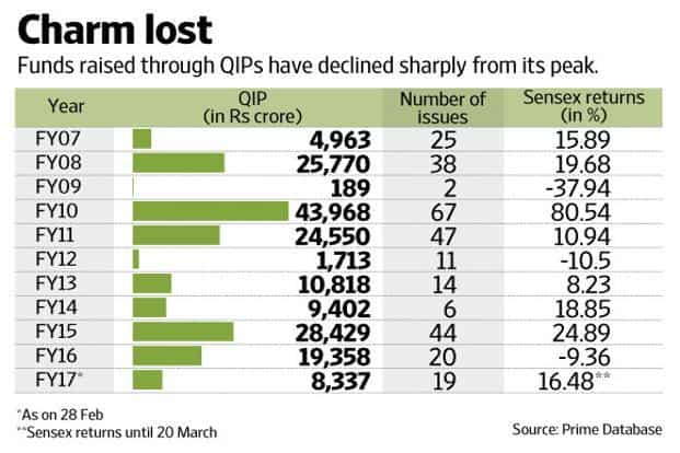 In fiscal year 2017, until February, 19 companies garnered funds to the tune of Rs8,337 crore via QIPs, shows data from primary market tracker Prime Database. Graphic by Naveen Kumar Saini/Mint