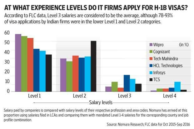 Indian IT companies have been saying that their visa applications have reduced in recent years, and more so in the low-experience categories. Graphic: Subrata Jana/Mint