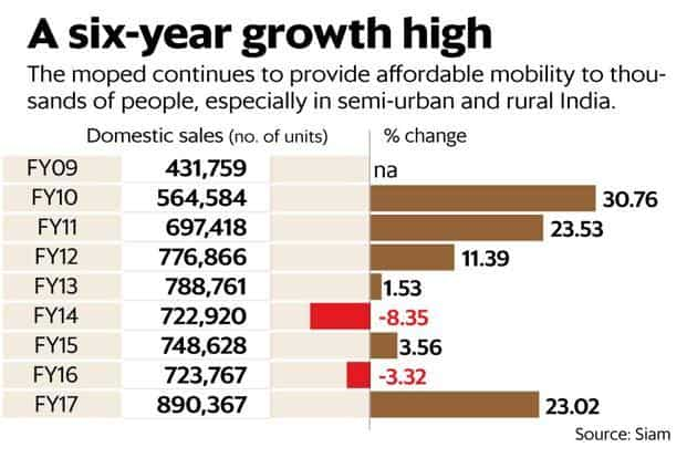 Moped Sales Thrive Despite Muted Two Wheeler Growth