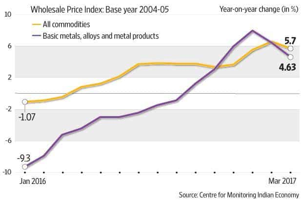 One Reason For The Slowing Of Inflation Is Fall In Metal Prices Graphic