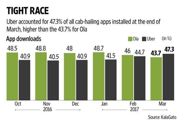 Uber overtakes Ola in number of app downloads for March: Report