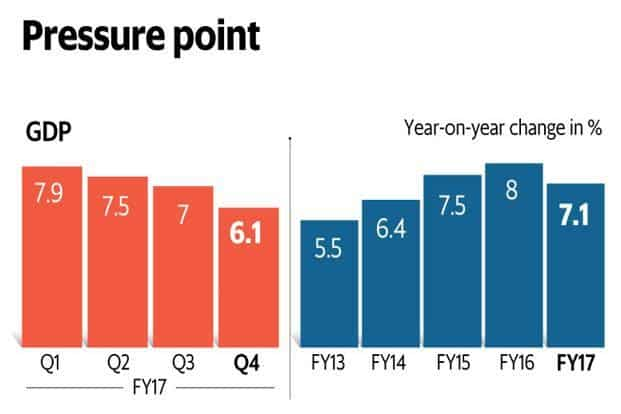 India's GDP growth in 2016-17 came in at 7.1%, in line with the official estimate. Graphic: Ahmed Raza Khan/Mint
