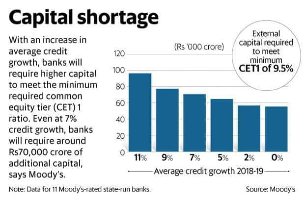 Moody's sees bad loans at India's banking sector increase to Rs8.2 -Rs8.5 trillion by the end of 2017-18 as against Rs7.65 trillion at the end of March 2017. Photo: Graphic: Ahmed Raza Khan/Mint
