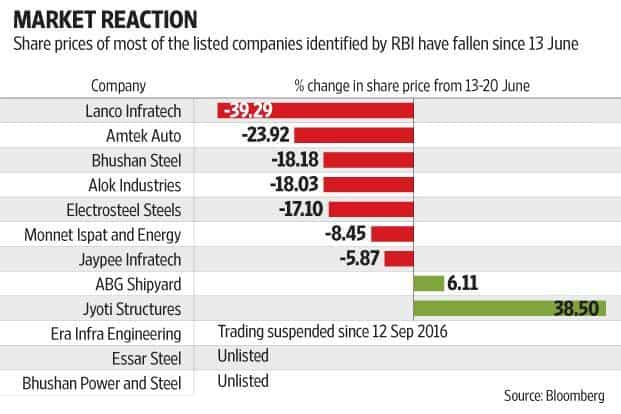 Share prices of companies on RBI's defaulters list, including Amtek Auto, Lanco Infratech, Bhushan Steel and Alok Industries, have fallen 18%-39% since the bad loan resolution plan was announced. Graphic: Subrata Jana/Mint