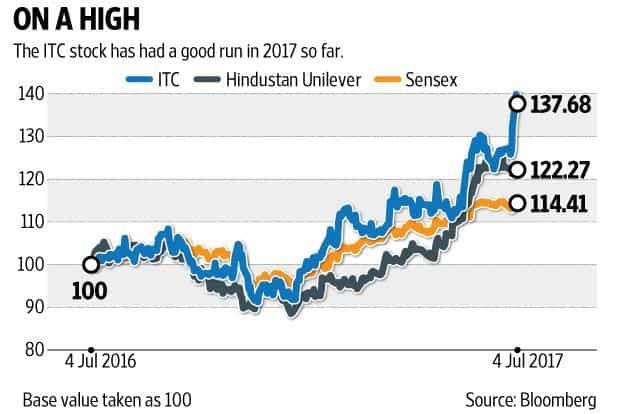 The ITC share trades at a price-to-earnings ratio of 38 times its fiscal year 2017 (FY17) earnings per share (EPS) and is quoting at 34 times its FY18 EPS. Graphic: Ajay Negi/Mint