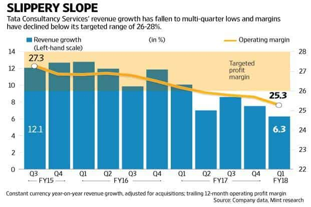 As the chart shows, TCS is in a rut, with growth slowing almost every passing quarter. Graphic: Naveen Kumar Saini/Mint