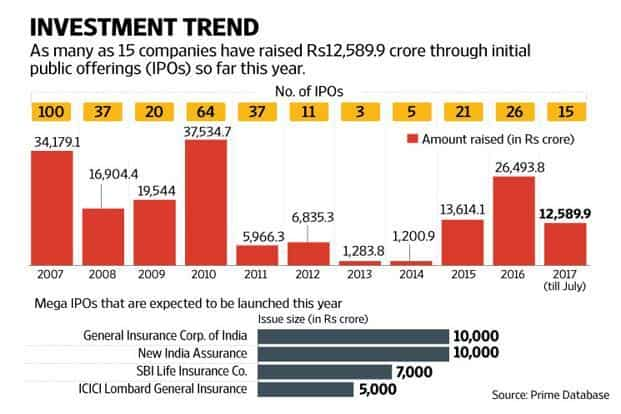 Four mega insurance IPOs—ICICI Lombard, SBI Life Insurance, New India Assurance and GIC of India—are expected to collectively raise as much as Rs40,000 crore by the end of 2017. Photo: Bloomberg