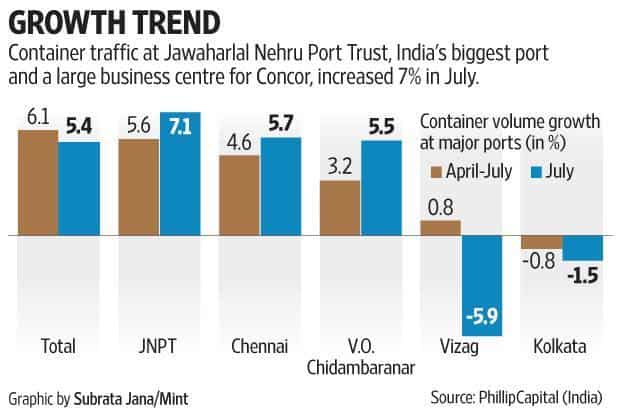 The June quarter has seen a notable improvement in profitability for Concor, thanks to double-stacking and intelligent route planning, which pushed up volumes. Graphic by Subrata Jana/Mint