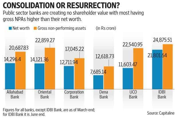 Most of public sector banks have gross non performing assets (NPAs) in excess of their net worth. Graphic: Mint