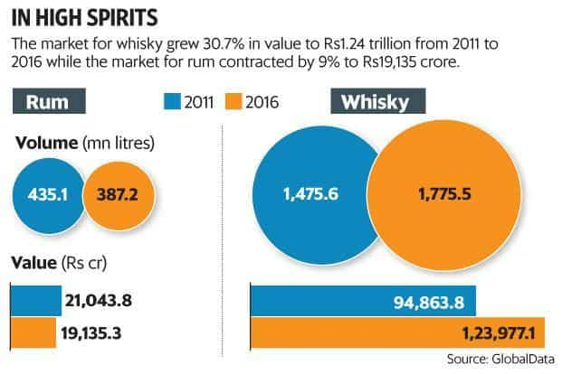 Liquor companies have been introducing variants of rum, gin, tequila and other spirits, but haven't been able to shake whisky's dominance of the market. Graphic: Paras Jain/Mint