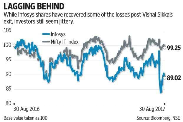Infosys shares are still 9% lower since former CEO Vishal Sikka announced his sudden resignation. Graphic: Mint