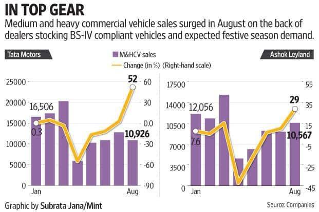 2f78e958d5 ... Market leader Tata Motors Ltd s CV sales jumped by 34.5% year-on-year