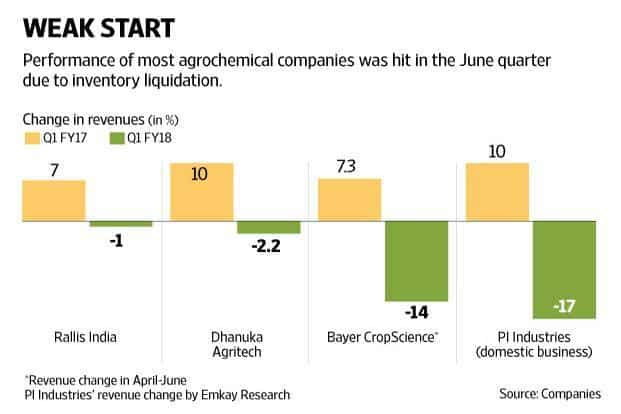 Performance of most agrochemical firms, including Rallis India, Dhanuka Agritech, Bayer CropScience and PI Industries, was hit in the June quarter due to inventory liquidation. Graphic: Mint