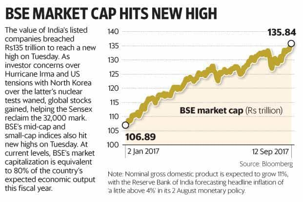 BSE market capitalization touches all-time high of Rs136
