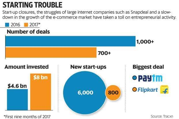 The number of new start-ups has now dropped steeply for two years in a row, a worrying trend for Indian start-up ecosystem.
