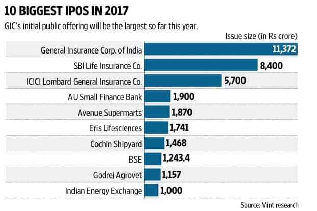 Number of shares at ipo
