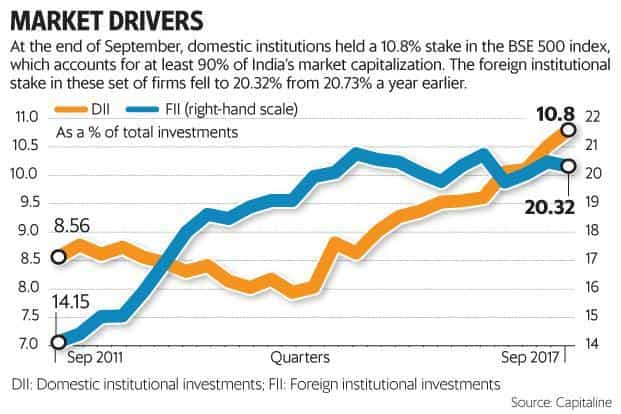 In the September quarter, net domestic institutional investments (DIIs) in local stocks was a record Rs41,507.41 crore; for the 12 months ending September, they were almost Rs1 trillion, at Rs98,166.76 crore. Graphic: Mint
