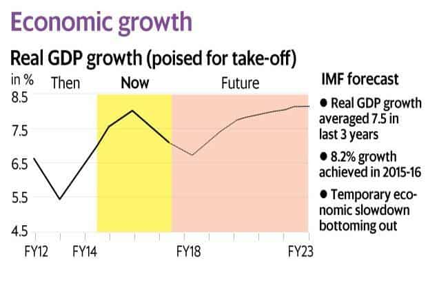 indian economic growth and development