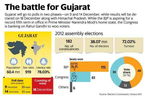 2abe8ba48245 Gujarat Elections 2017  Polling on 9 and 14 December