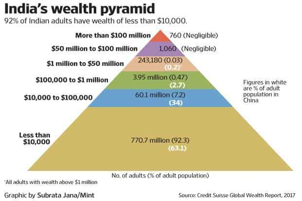 Credit Suisse's latest annual Global Wealth Report says India is home to 245,000 dollar millionaires. The country has a share of 0.7% of the global top 1% by wealth.