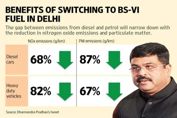 Bharat Stage VI, or BS-VI, fuel is the world's cleanest fuel available and is expected to tackle the Delhi pollution problem. Graphic: Mint