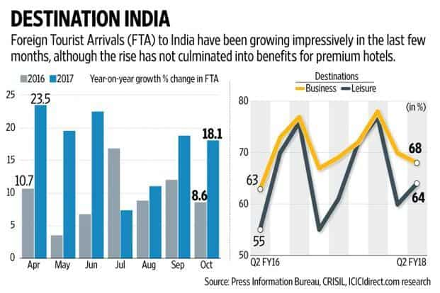 The September quarter performance, no doubt a seasonally weak quarter for hotels, did little to cheer the Street. Graphic: Naveen Kumar Saini/Mint